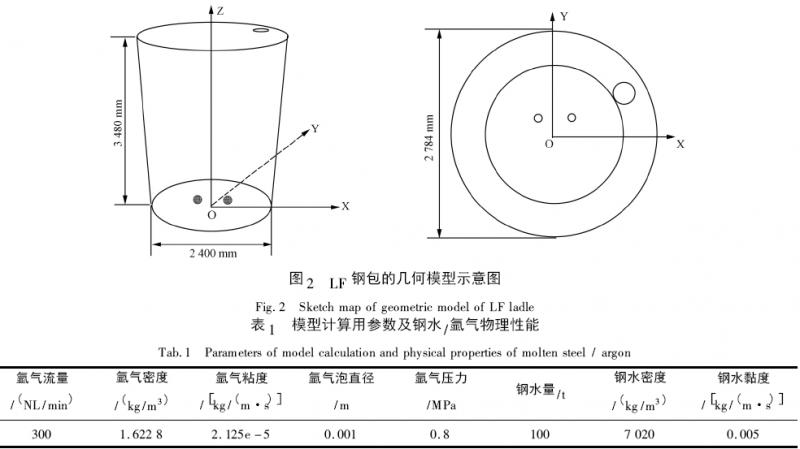 钢包底吹氩_基于底吹氩气模型的LF 炉钢包底吹氩孔布置优化_精炼技术_炼钢 ...