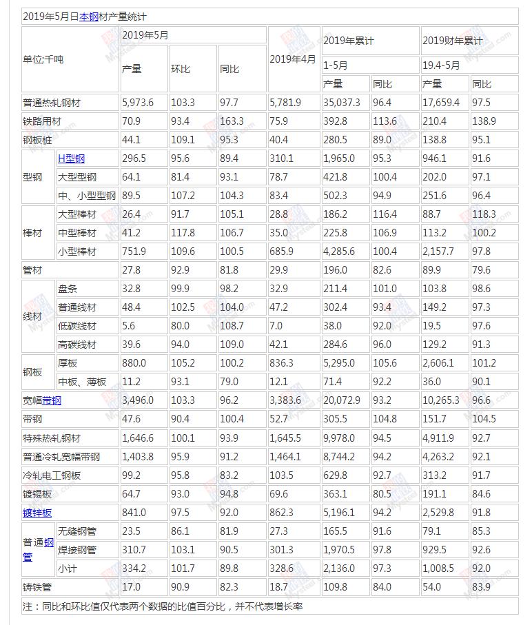 2019年5月日本钢材产量统计_我的钢铁
